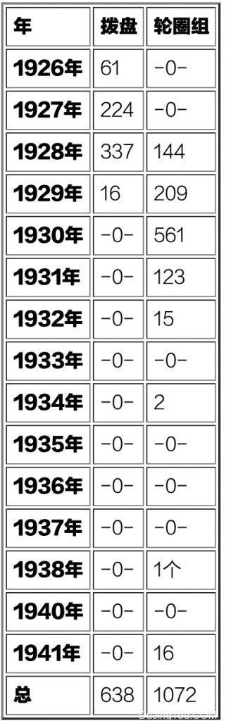 徕卡 leica b  徕卡B  产量年代表
