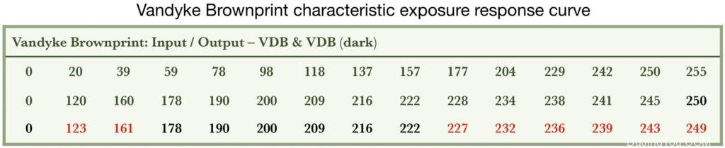 铁型原型的制备和用途:氰型,Vandyke Brown,Argyrotype,Ziatype和B&W银明胶v.1.5的卤化银工艺