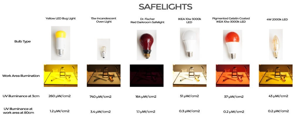 Calvin:暗房安全灯用来晒版真的安全么?