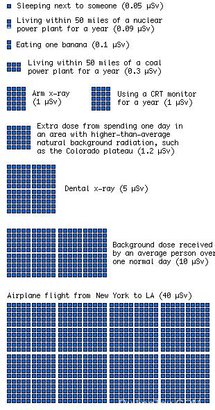 辐射镜头:放射性镜片会造成什么样的剂量辐射?